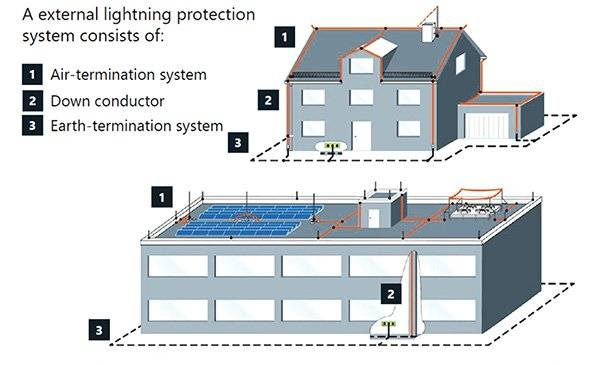 Lightning Protection In Louisville Ky Laswell Electrical